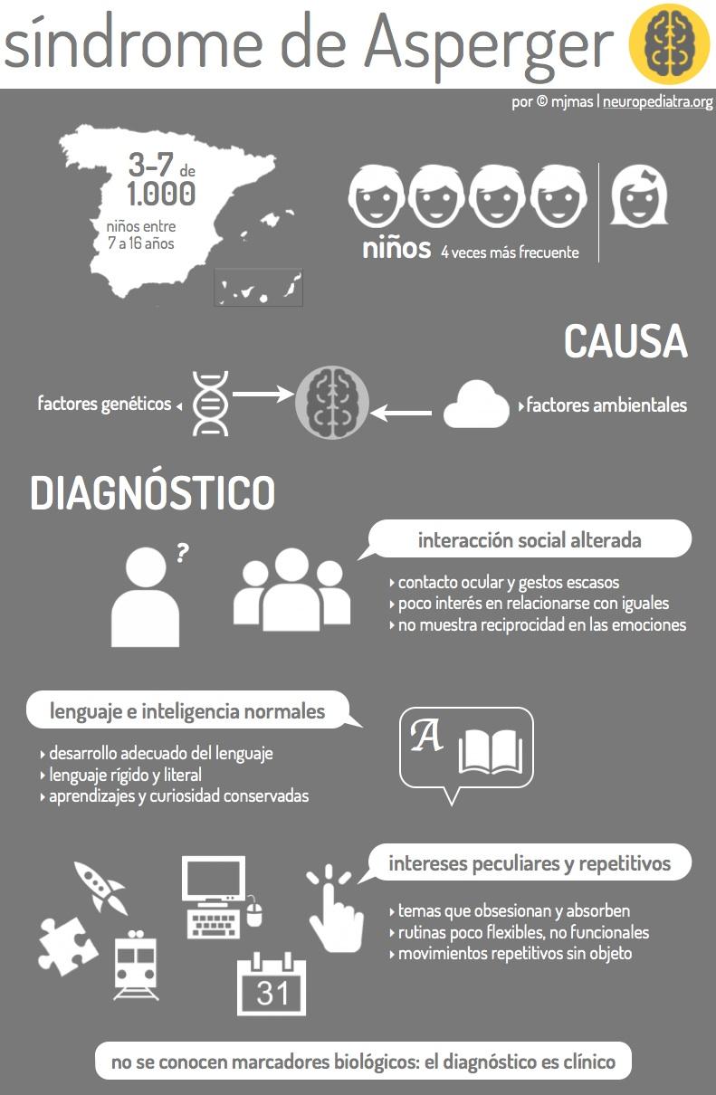 infografc3ada-asperger